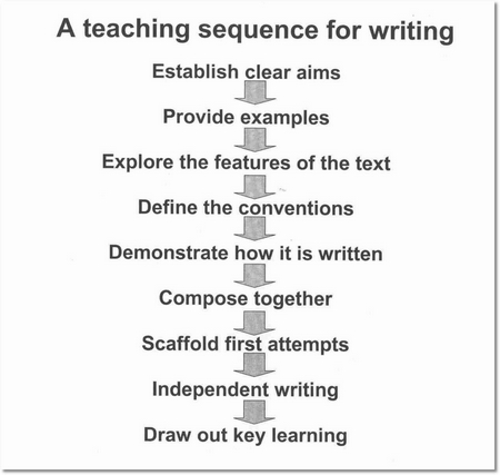 Writing Sequence